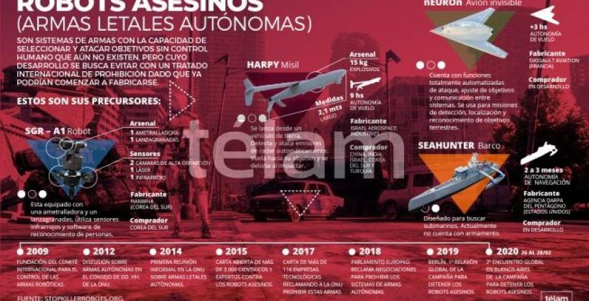 Robots Asesinos infografía